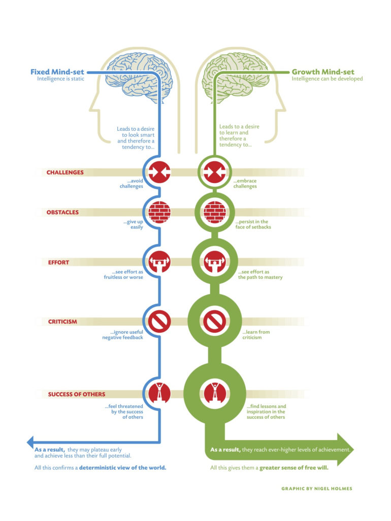 Illustration of Fixed and Growth mindsets